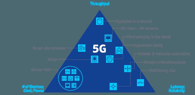 ما هي الفروق بين شبكات الاتصال 2G , 3G , 4G , 5G ؟